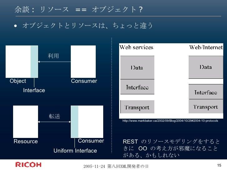 余談: リソース == オブジェクト? <ul><li>オブジェクトとリソースは、ちょっと違う </li></ul>利用 Consumer Object Interface 転送 Consumer Resource Uniform Interf...