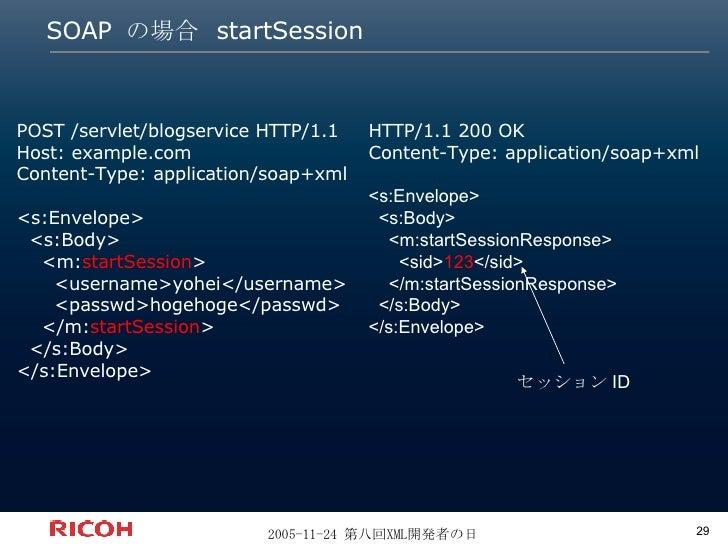 SOAP  の場合  startSession POST /servlet/blogservice HTTP/1.1 Host: example.com Content-Type: application/soap+xml <s:Envelop...