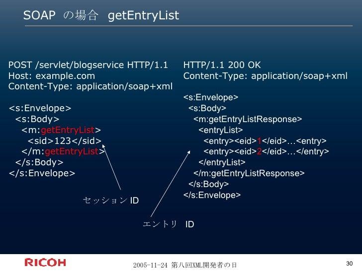 SOAP  の場合  getEntryList POST /servlet/blogservice HTTP/1.1 Host: example.com Content-Type: application/soap+xml <s:Envelop...