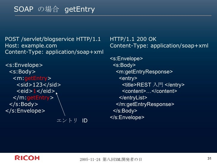 SOAP  の場合  getEntry POST /servlet/blogservice HTTP/1.1 Host: example.com Content-Type: application/soap+xml <s:Envelope> <...