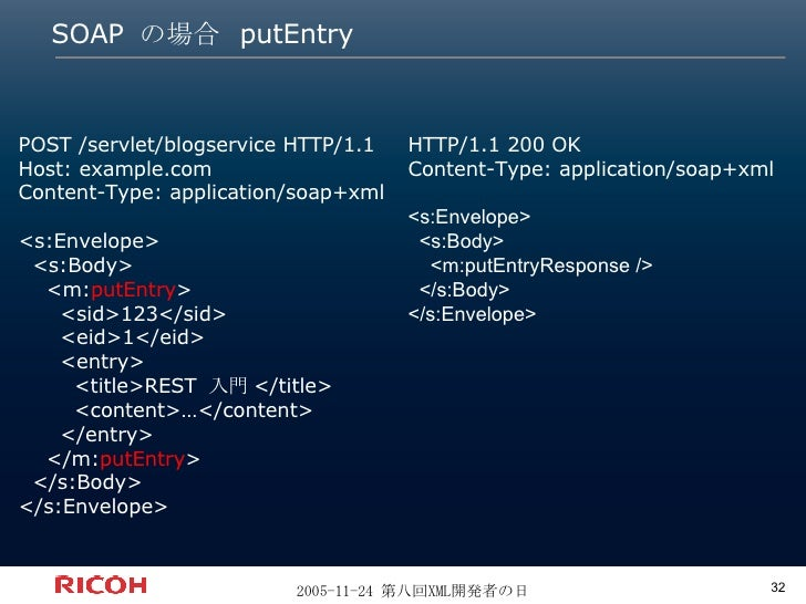 SOAP  の場合  putEntry POST /servlet/blogservice HTTP/1.1 Host: example.com Content-Type: application/soap+xml <s:Envelope> <...
