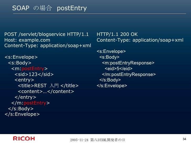 SOAP  の場合  postEntry POST /servlet/blogservice HTTP/1.1 Host: example.com Content-Type: application/soap+xml <s:Envelope> ...