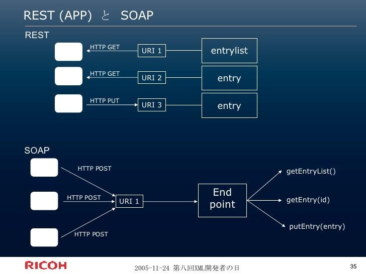 REST (APP) と SOAP REST URI 1 URI 2 URI 3 entrylist entry entry HTTP GET HTTP GET HTTP PUT URI 1 End point HTTP POST HTTP P...