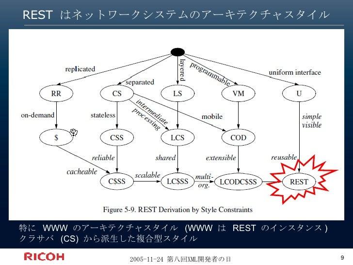REST はネットワークシステムのアーキテクチャスタイル 特に  WWW  のアーキテクチャスタイル  (WWW  は  REST  のインスタンス ) クラサバ  (CS)  から派生した複合型スタイル