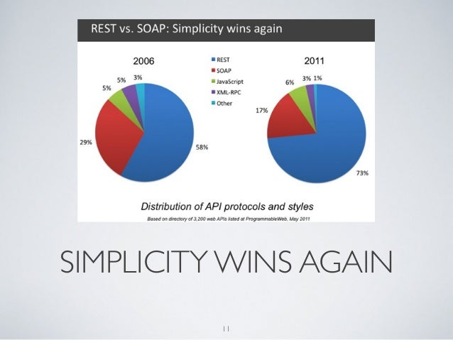 SIMPLICITY WINS AGAIN          11
