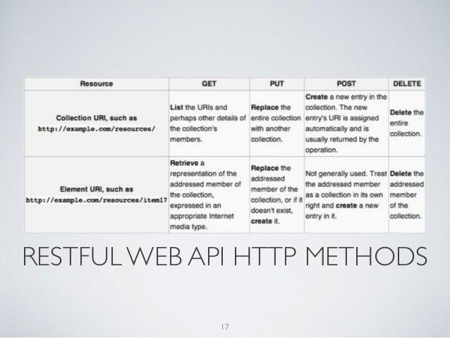 RESTFUL WEB API HTTP METHODS             17