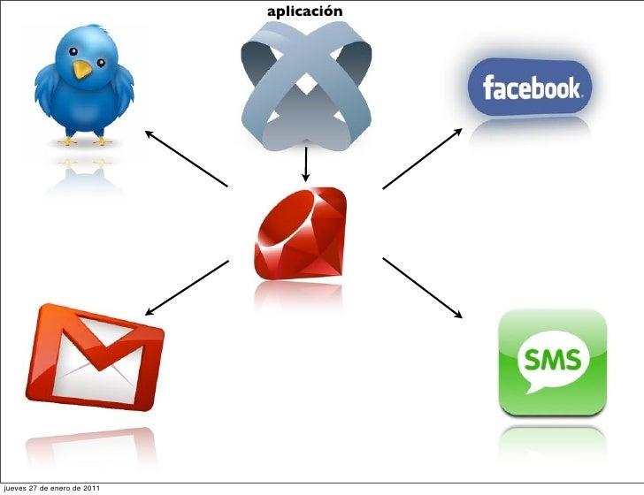 aplicaciónjueves 27 de enero de 2011