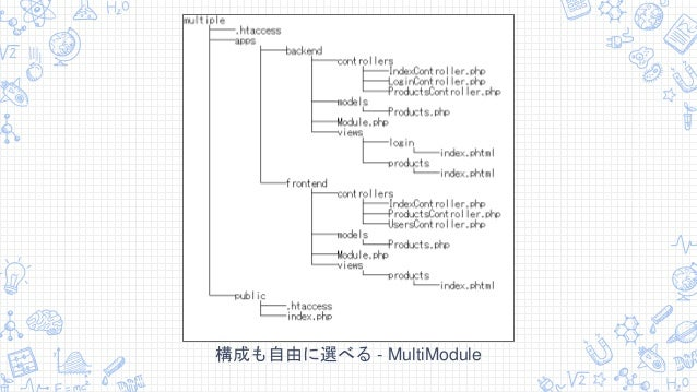 構成も自由に選べる - MultiModule
