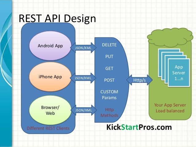 Rest api design for Architecture rest