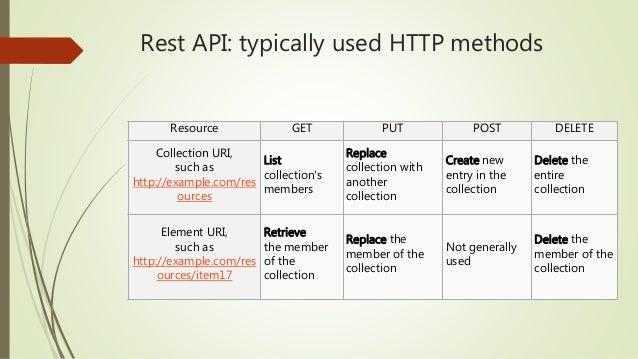 REST API testing with SpecFlow