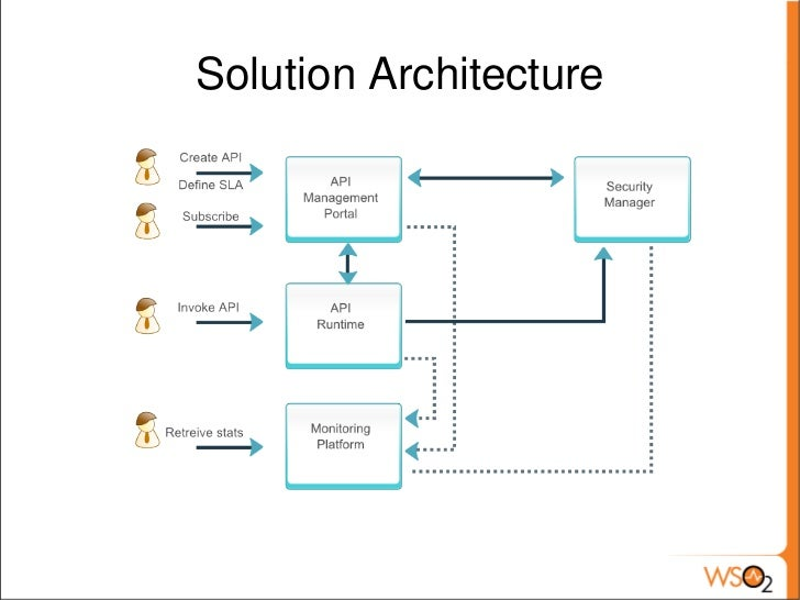 Rest api webinar 3 for Architecture rest