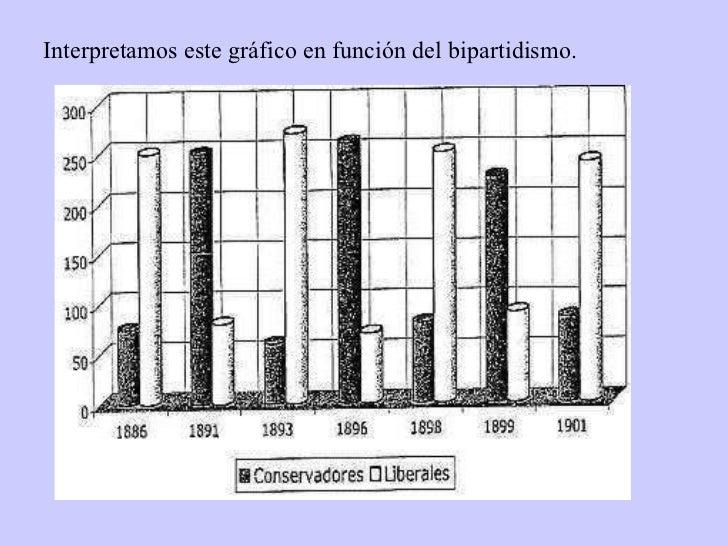 Interpretamos este gráfico en función del bipartidismo.