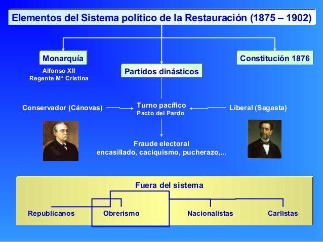 Elementos del Sistema político de la Restauración (1875 – 1902)       Monarquía                                           ...