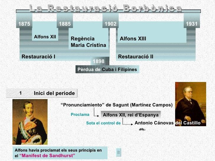 Restauració II Restauració I Alfons XIII Alfons XII 1875 1931 Regència  Maria Cristina 1902 1885 1898 Pèrdua   de  Cuba i ...