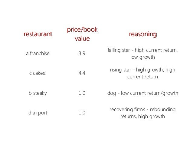 Valuation Ratios in the Restaurant Industry (TN)