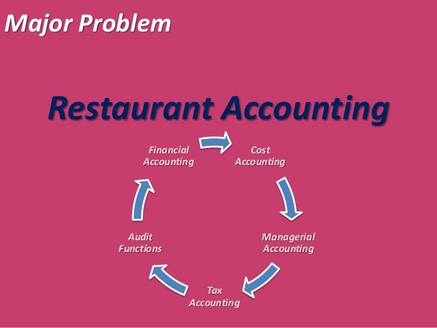 Example Accounting Problems