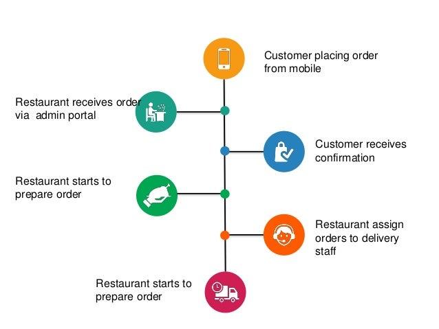 Food Ordering Mobile App for Restaurants