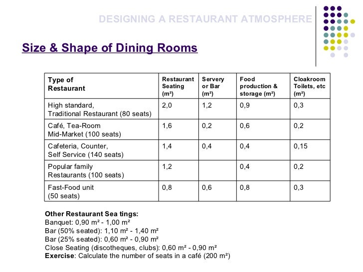 Fast Food Table Dimensions