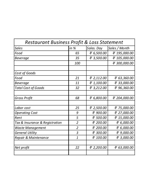 Restaurant Business Profit Loss Statement. Sales In % Sales. Day Sales /  Month Food 65 रु 6,500.00 रु 195,000.00 Beverage  Profit And Lost Statement