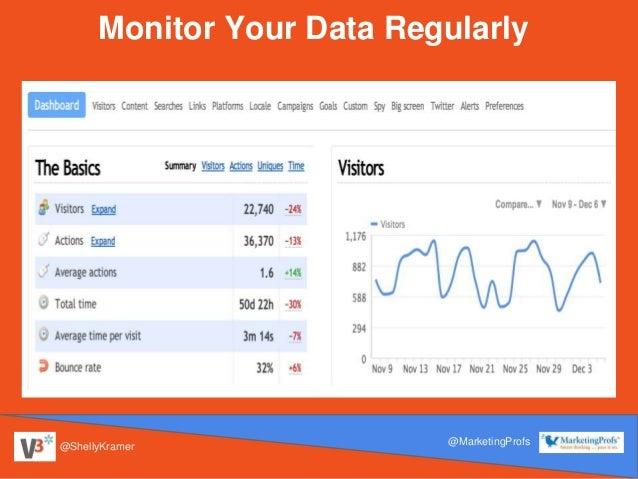 @ShellyKramer @MarketingProfs Monitor Your Data Regularly