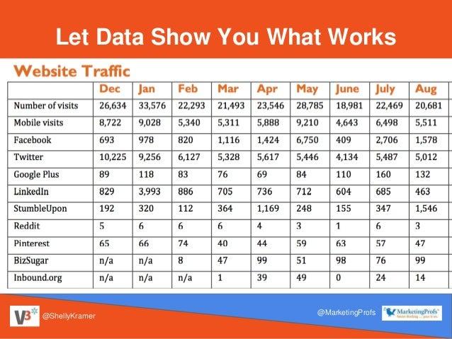 @ShellyKramer @MarketingProfs Let Data Show You What Works