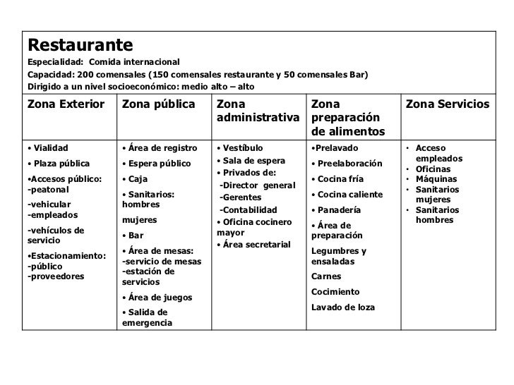 Restaurante prueba repentina for Programa arquitectonico de un restaurante pdf