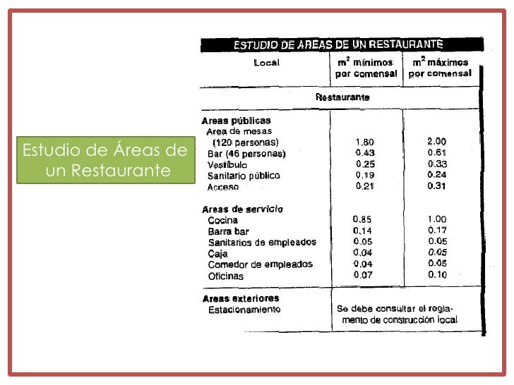 Restaurantes menu basico for Areas de un restaurante