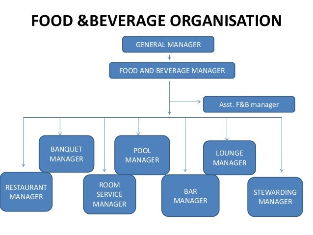 restaurant hierarchy
