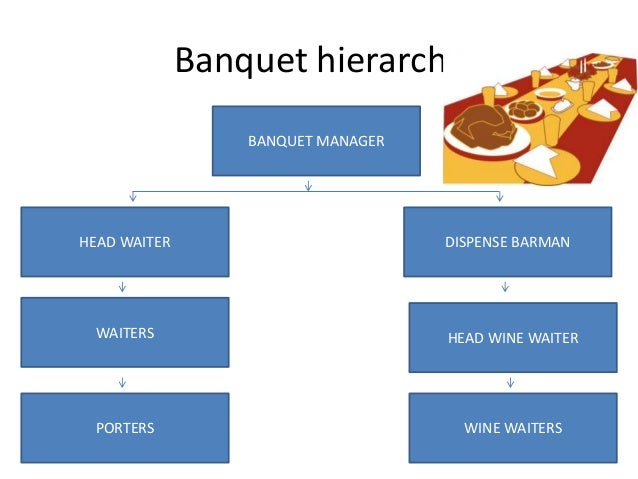 Restaurant Kitchen Hierarchy