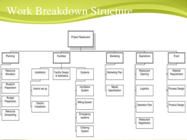 work breakdown structure for opening organic food restaurant Work breakdown structure in project management a hierarchical delivery oriented breakdown of project into individual components is called as work breakdown structure (wbs.