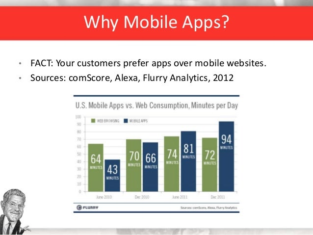Why Mobile Apps? • FACT: Your customers prefer apps over mobile websites. • Sources: comScore, Alexa, Flurry Analytics, 20...