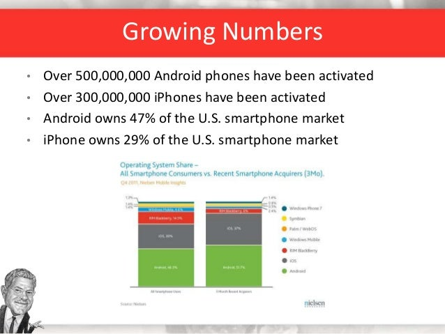 • Over 500,000,000 Android phones have been activated • Over 300,000,000 iPhones have been activated • Android owns 47% of...