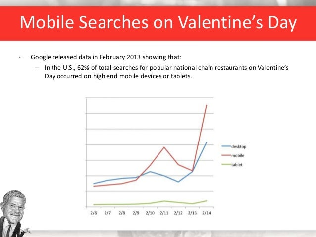 Mobile Searches on Valentine's Day • Google released data in February 2013 showing that: – In the U.S., 62% of total searc...