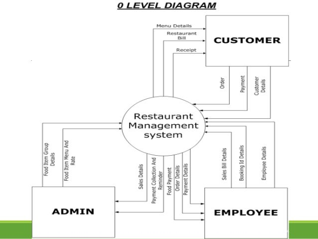 Restaurent Management System