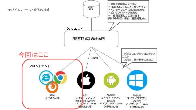 RESTful開発フロントエンド編(S...