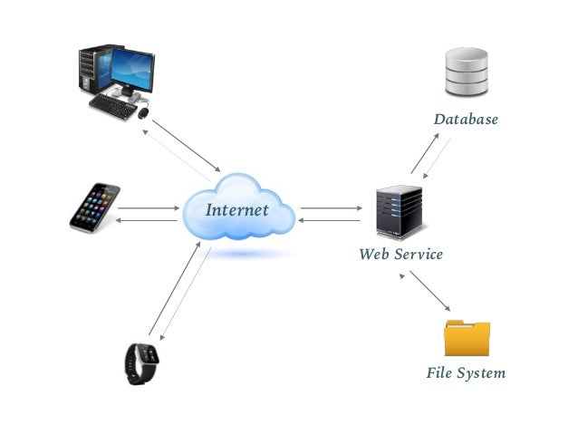 Internet Web Service Database File System