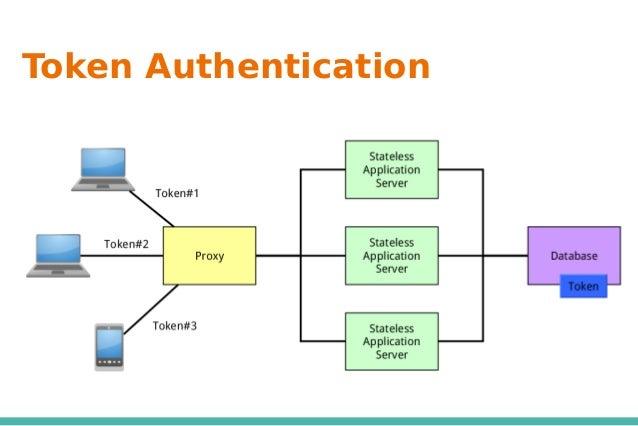 ❖Token 和 User 是一對一關係 ➢ 同一個 Client 在多台機器上登入都會使用同一個 Token ➢ 將 Client 「登出」會將 Token 刪除 ■ 其他機器的 Token 將無法再使用 ❖除非從 Database 裡刪除 ...