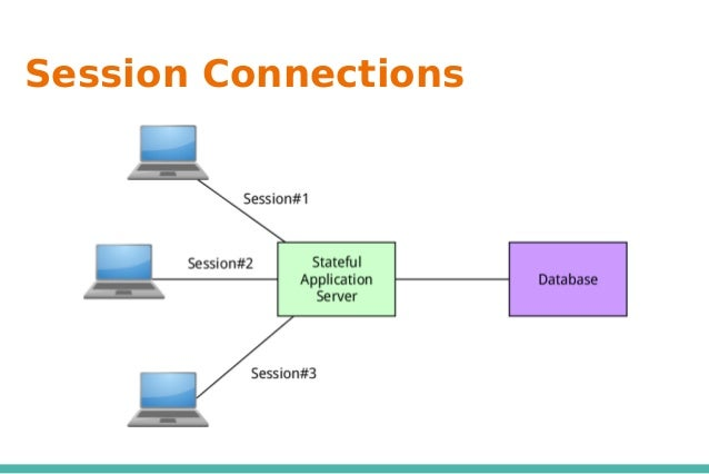 Session Connections