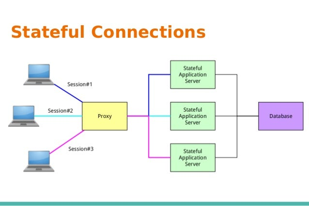 Stateful Connections
