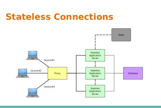Stateless Connections