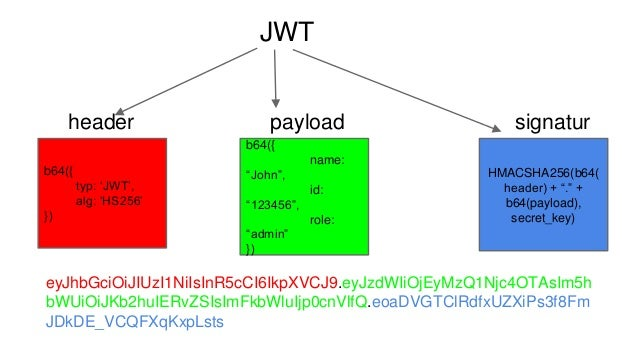 Token Based Authentication Systems with AngularJS & NodeJS