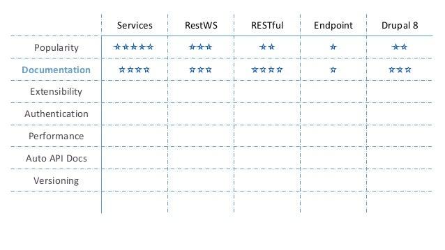 Project docs API docs (hooks) UI Examples Videos Services ★★★ ★★★★ ★★★★ ★★★ ★★★★ RestWS ★★★ ★★★★ ★ ★★★★ ★ RESTful ★★★★★ ★★...