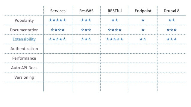 Services Custom architecture, ~18 hooks (13 — alter) To create a custom resource: 1. Implement hook_services_resources() 2...