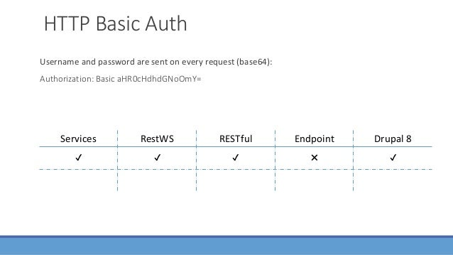 OAuth implementations in Drupal: 1. OAuth 1.0: https://www.drupal.org/project/oauth 2. OAuth 2.0: https://www.drupal.org/p...