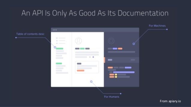 Self Documenting REST API https://www.drupal.org/project/rest_api_doc (8.x)