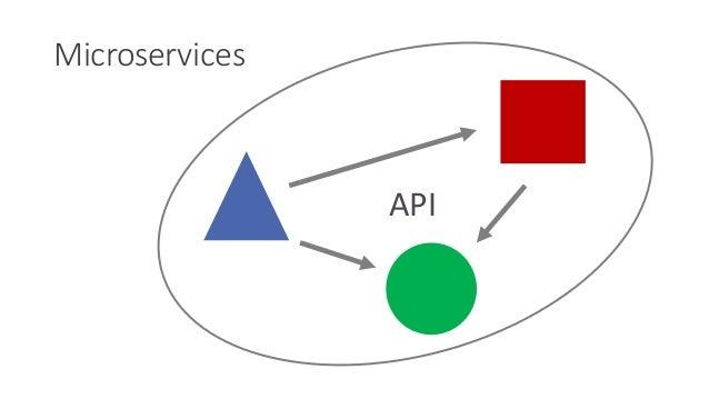 Microservices API