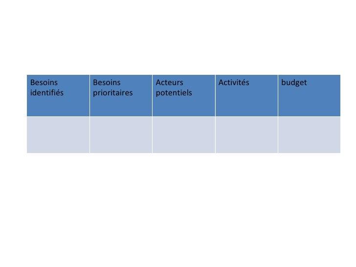 Besoins      Besoins        Acteurs      Activités   budgetidentifiés   prioritaires   potentiels