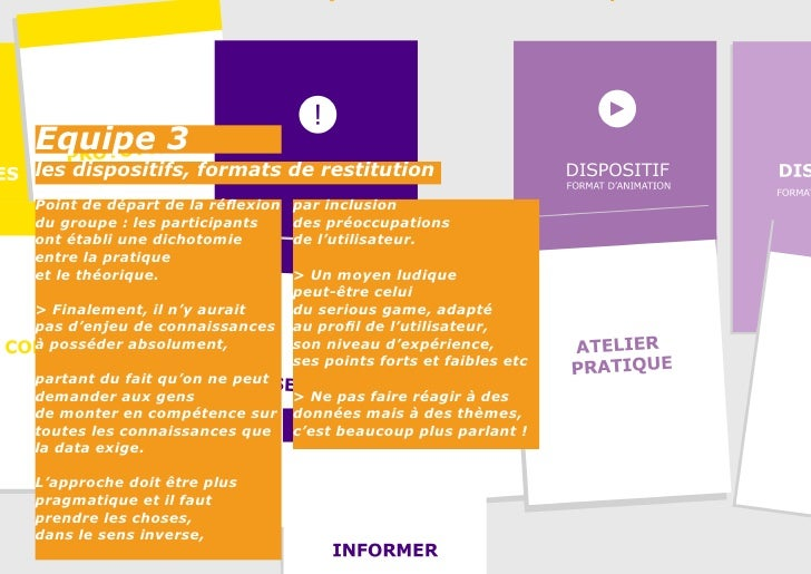 Equipe 3les dispositifs, formats de restitutionPoint de départ de la réflexion   par inclusiondu groupe : les participants...