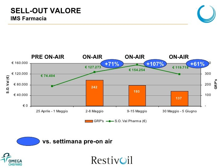 SELL-OUT VALORE IMS Farmacia +107% PRE ON-AIR ON-AIR ON-AIR vs. settimana pre-on air +71% ON-AIR +61%