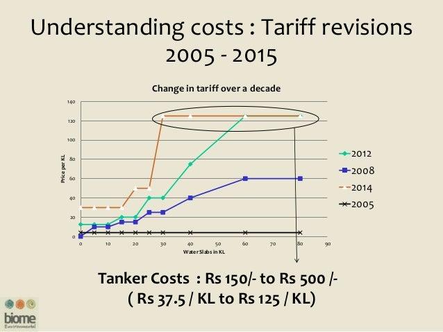 Understanding costs : Tariff revisions 2005 - 2015 0 20 40 60 80 100 120 140 0 10 20 30 40 50 60 70 80 90 PriceperKL Water...